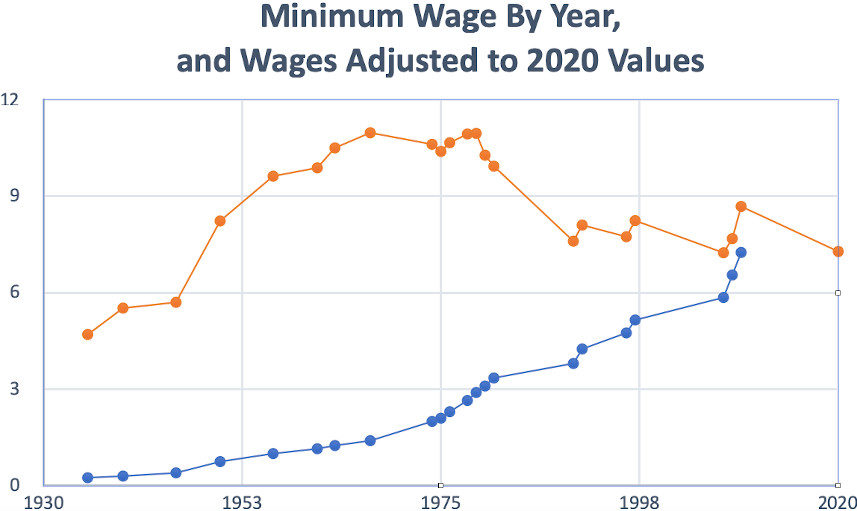 Chart showing how minimum wage was adjusted, year by year